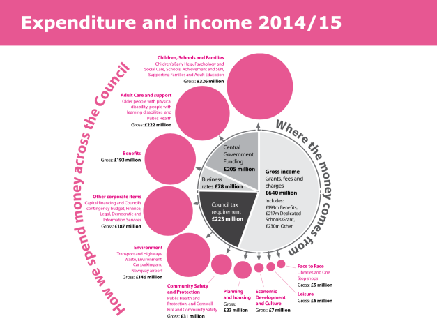 Expenditure and income 2014/15 | Cornwall Council's Budget